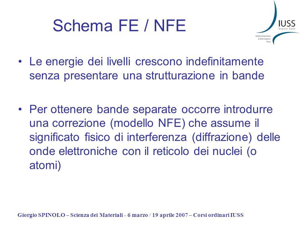 Schema FE / NFE Le energie dei livelli crescono indefinitamente senza presentare una strutturazione in bande.