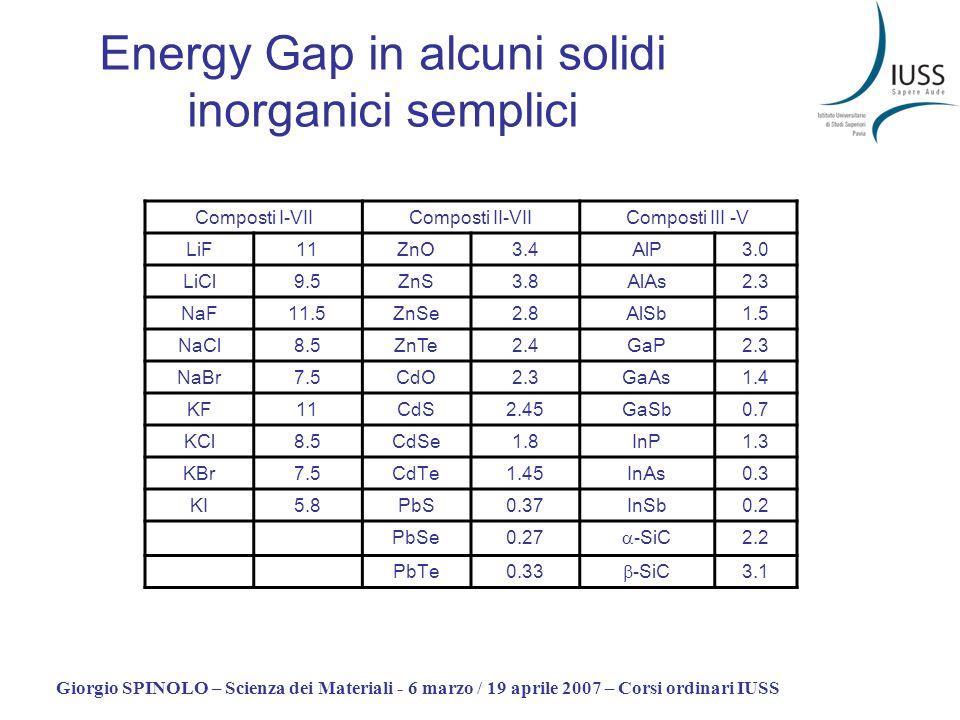 Energy Gap in alcuni solidi inorganici semplici