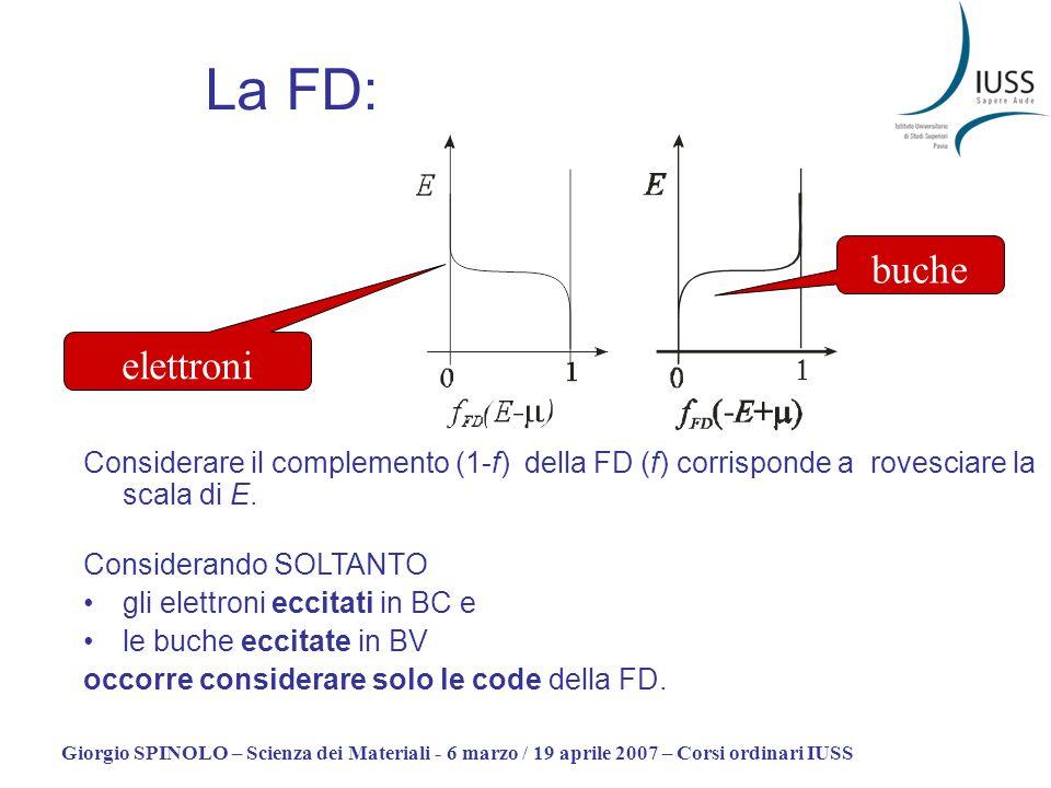 La FD:buche. elettroni. Considerare il complemento (1-f) della FD (f) corrisponde a rovesciare la scala di E.