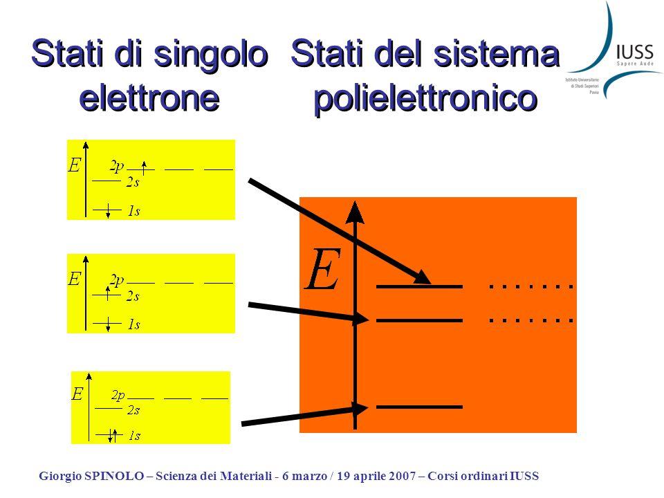 Stati di singolo elettrone Stati del sistema polielettronico