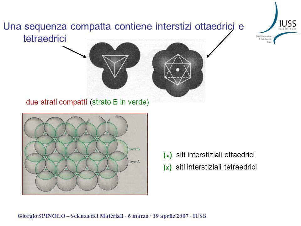 Una sequenza compatta contiene interstizi ottaedrici e tetraedrici