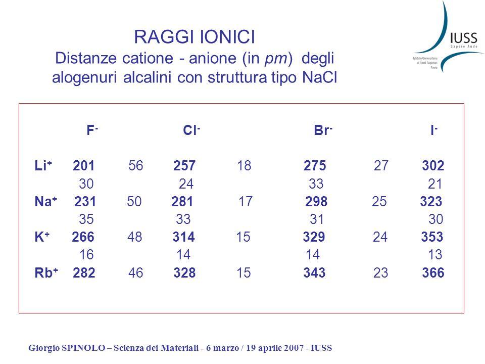 RAGGI IONICI Distanze catione - anione (in pm) degli alogenuri alcalini con struttura tipo NaCl