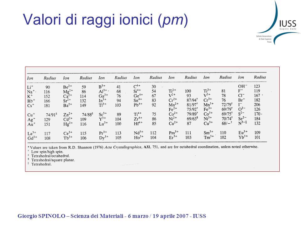 Valori di raggi ionici (pm)