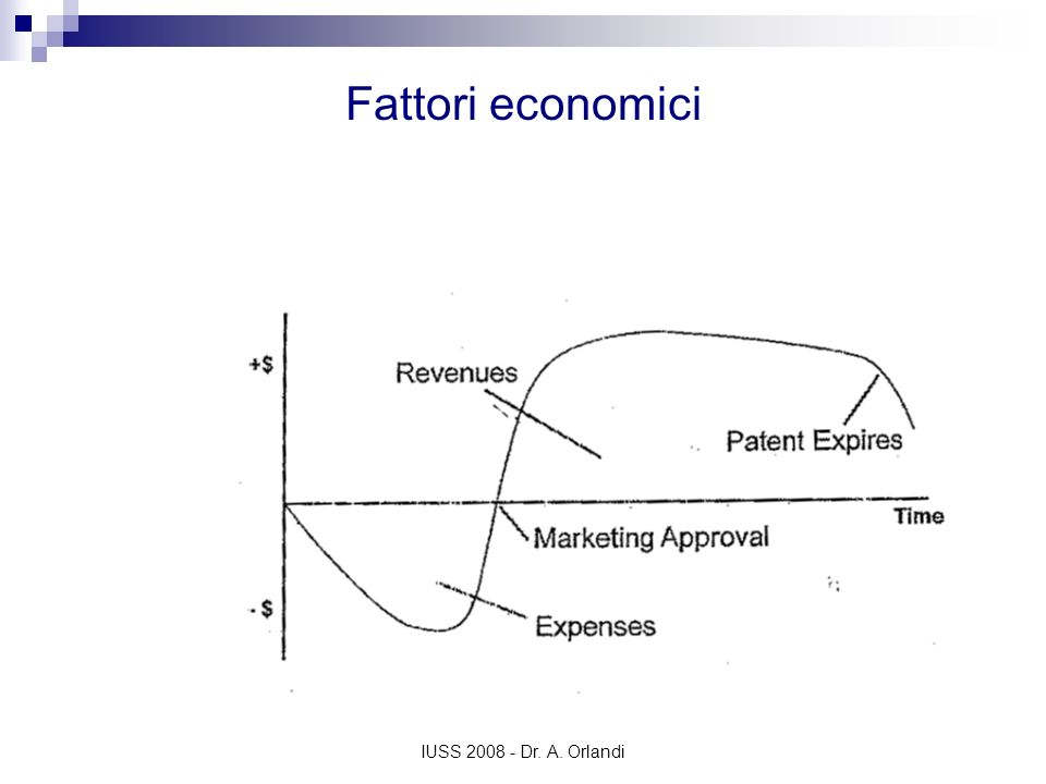 Fattori economiciCimetidine (Zantac, GSK) lost 90% of sales in 4 years (from 2085$ million in 1995 to 277$ million in 1999)