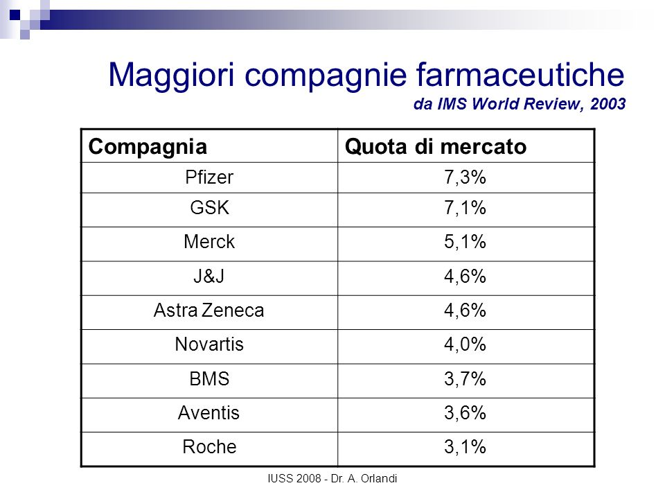 Maggiori compagnie farmaceutiche da IMS World Review, 2003
