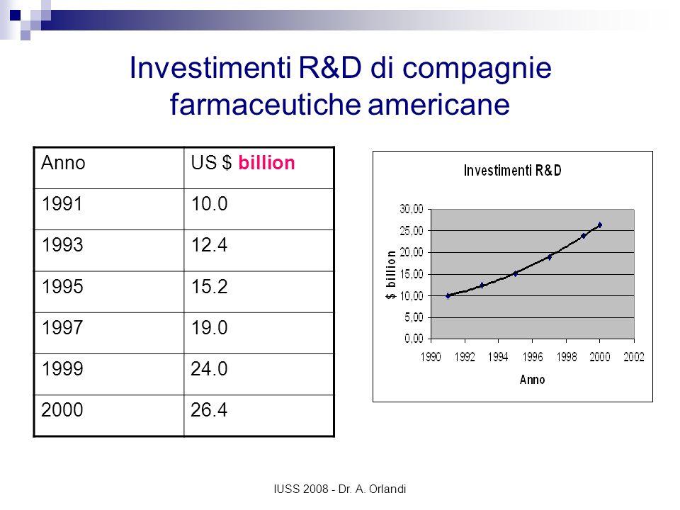 Investimenti R&D di compagnie farmaceutiche americane