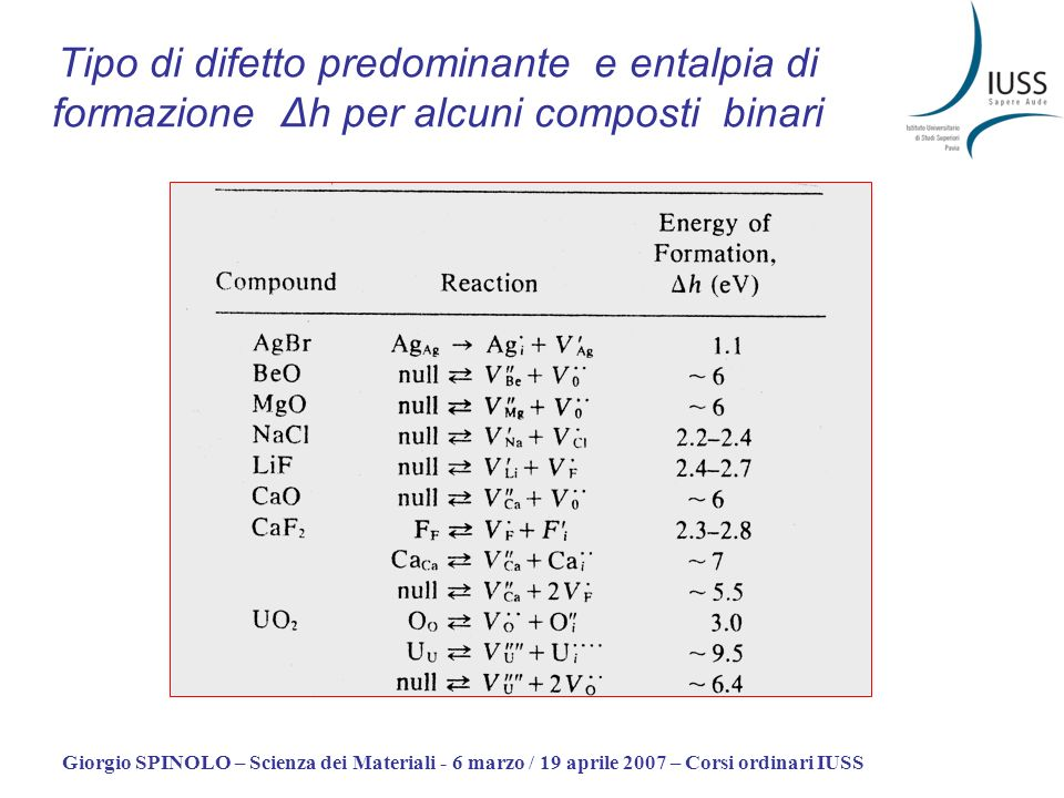 Tipo di difetto predominante e entalpia di formazione Δh per alcuni composti binari