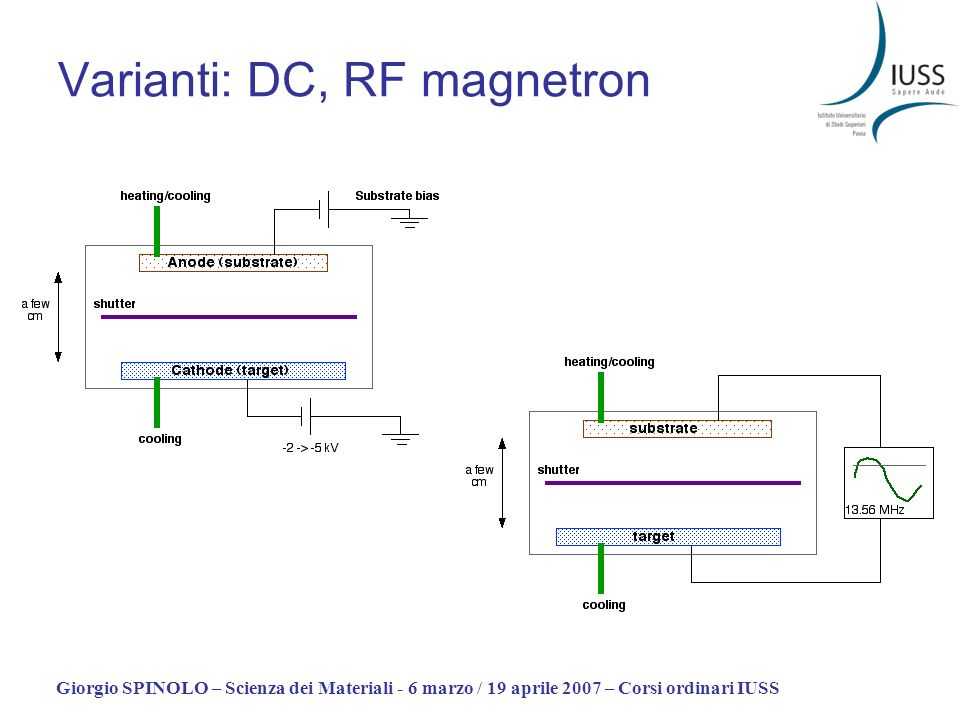 Varianti: DC, RF magnetron