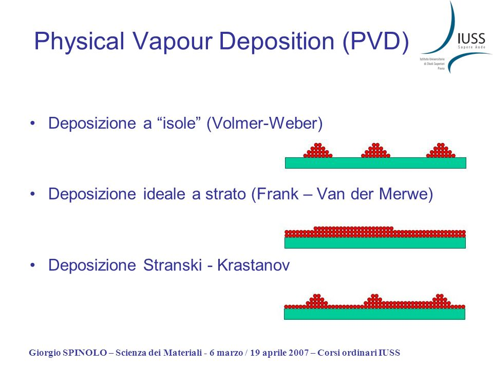 Physical Vapour Deposition (PVD)