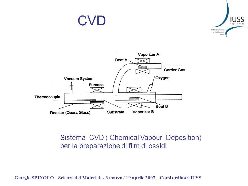 CVD Sistema CVD ( Chemical Vapour Deposition) per la preparazione di film di ossidi.