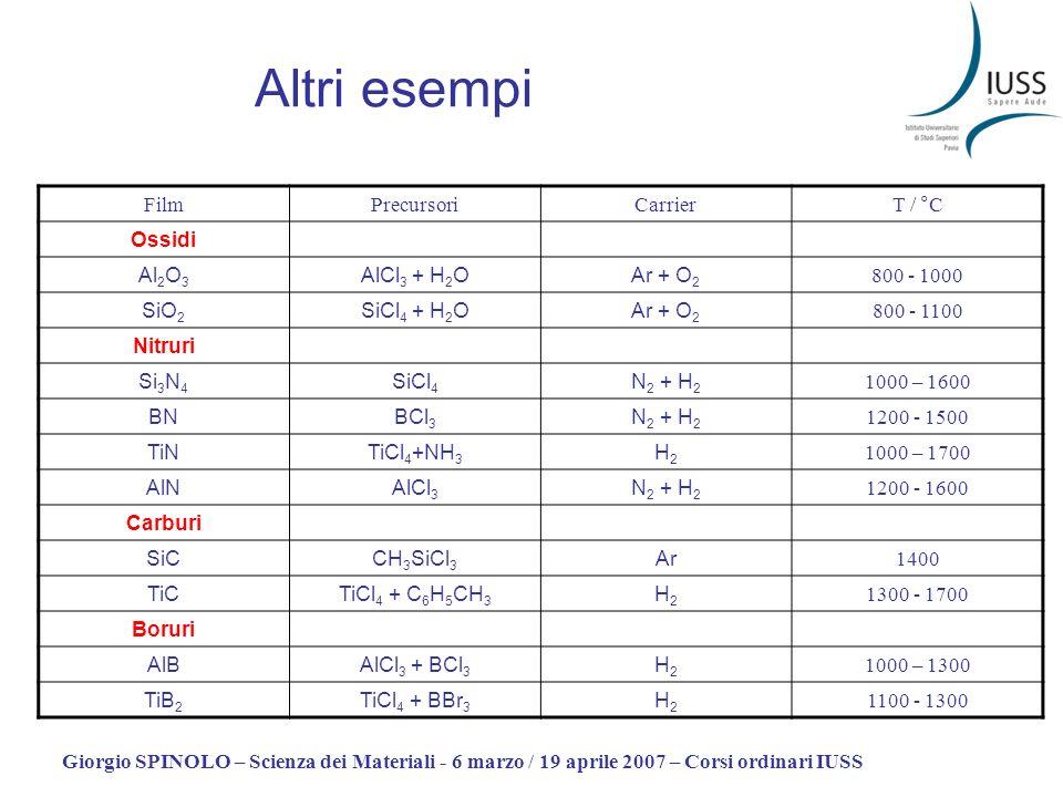 Altri esempi Film Precursori Carrier T / °C Ossidi Al2O3 AlCl3 + H2O