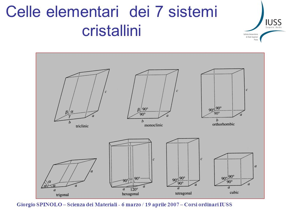 Celle elementari dei 7 sistemi cristallini