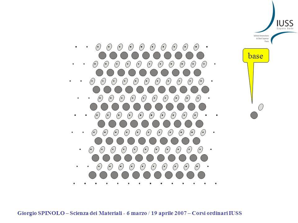 base Giorgio SPINOLO – Scienza dei Materiali - 6 marzo / 19 aprile 2007 – Corsi ordinari IUSS