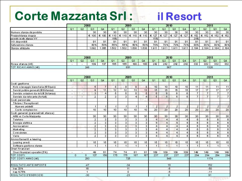 Corte Mazzanta Srl : il Resort