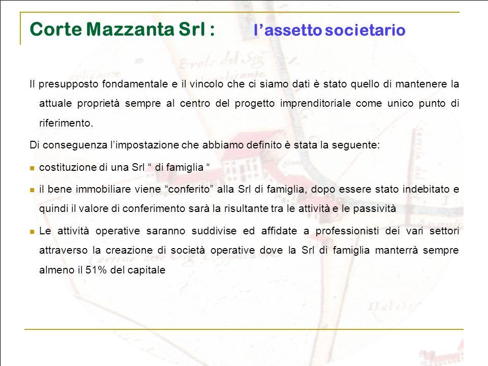 Corte Mazzanta Srl : l'assetto societario