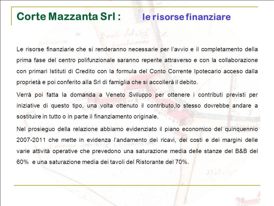 Corte Mazzanta Srl : le risorse finanziare