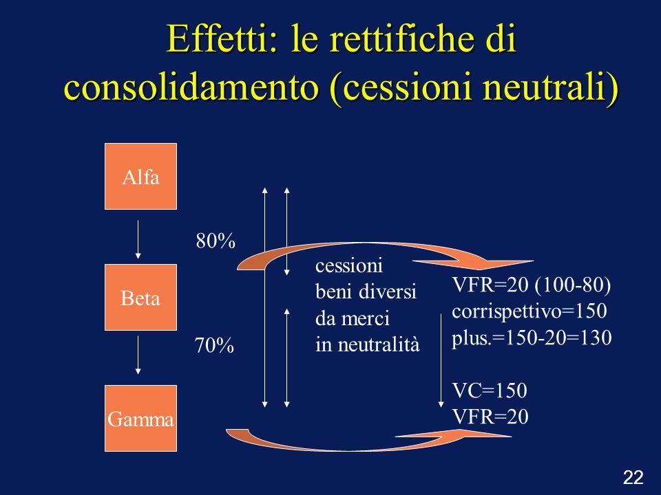 Effetti: le rettifiche di consolidamento (cessioni neutrali)