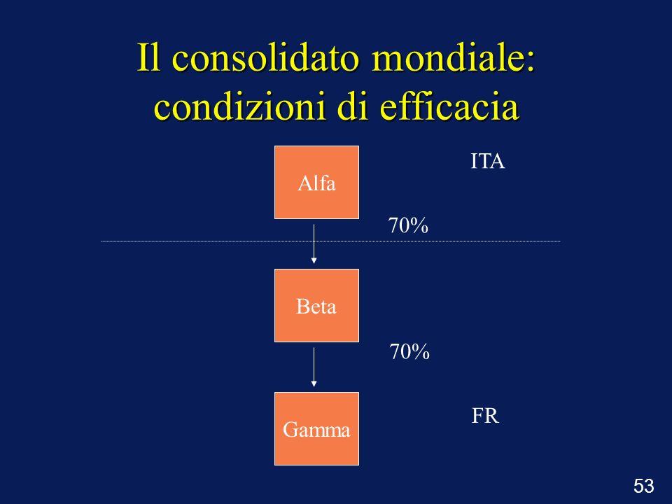 Il consolidato mondiale: condizioni di efficacia