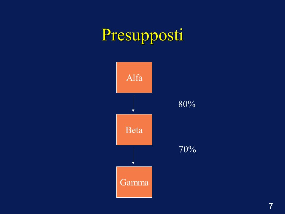 Presupposti Alfa 80% Beta 70% Gamma