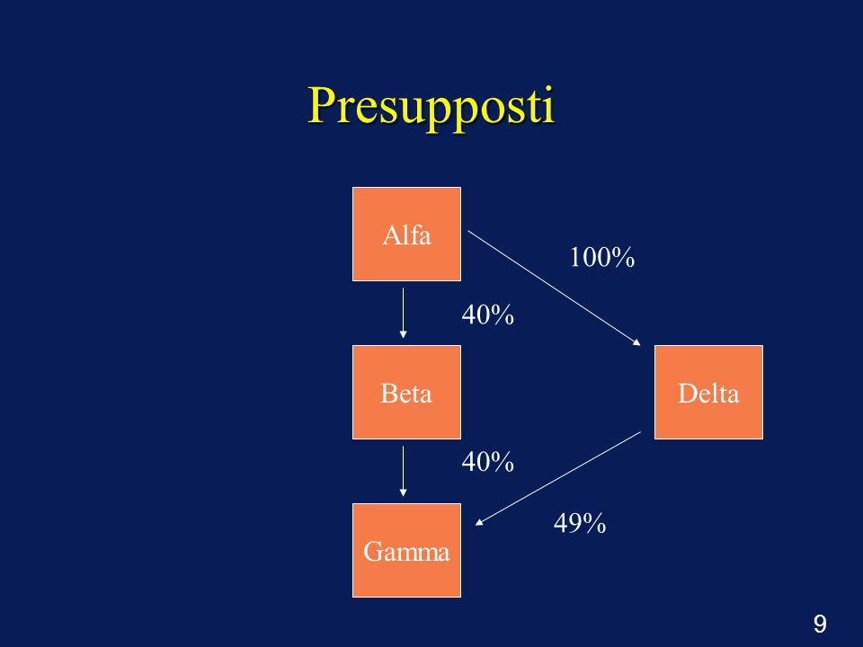 Presupposti Alfa 100% 40% Beta Delta 40% Gamma 49%