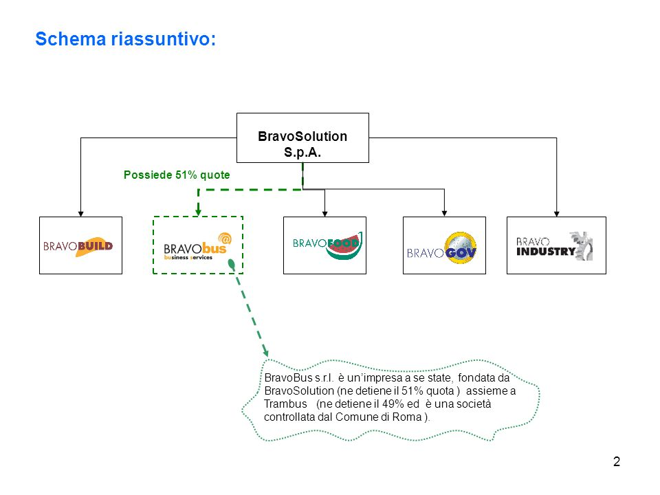 Schema riassuntivo: BravoSolution S.p.A. Possiede 51% quote