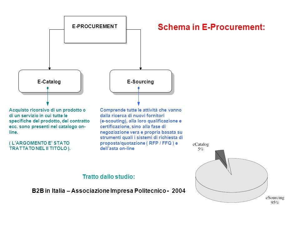 B2B in Italia – Associazione Impresa Politecnico - 2004
