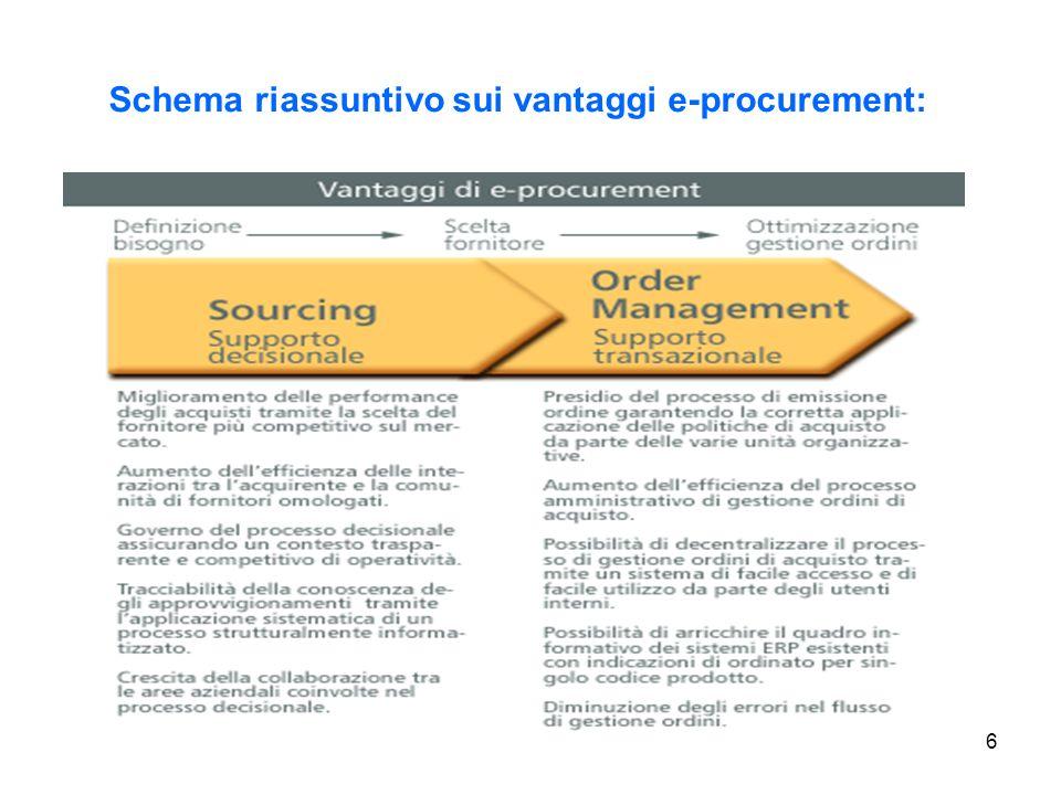 Schema riassuntivo sui vantaggi e-procurement: