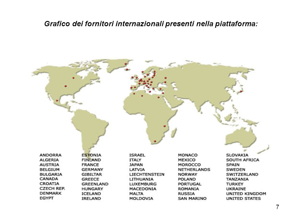 Grafico dei fornitori internazionali presenti nella piattaforma: