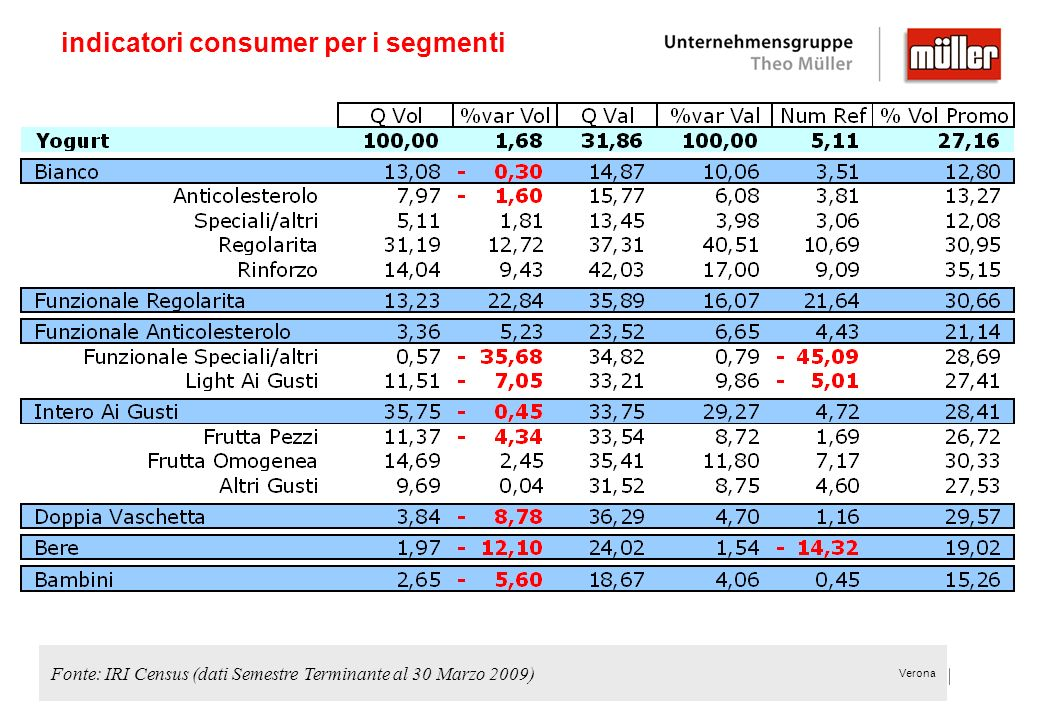 indicatori consumer per i segmenti
