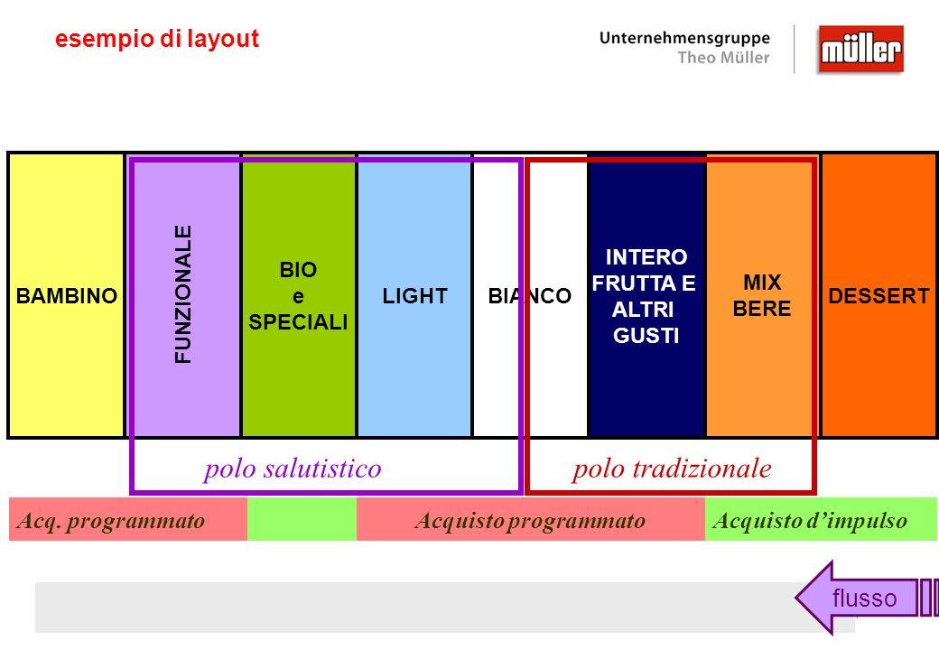 polo salutistico polo tradizionale esempio di layout Acq. programmato