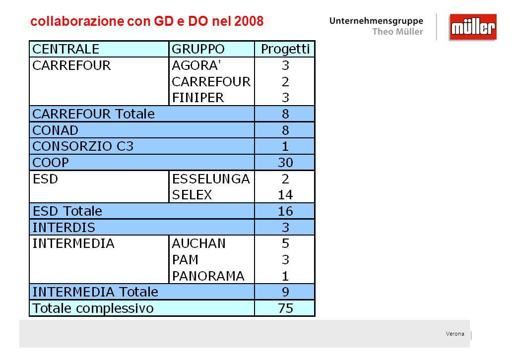 collaborazione con GD e DO nel 2008