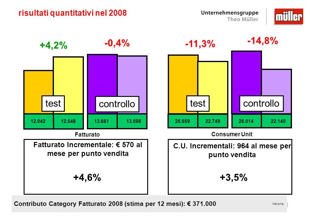risultati quantitativi nel 2008