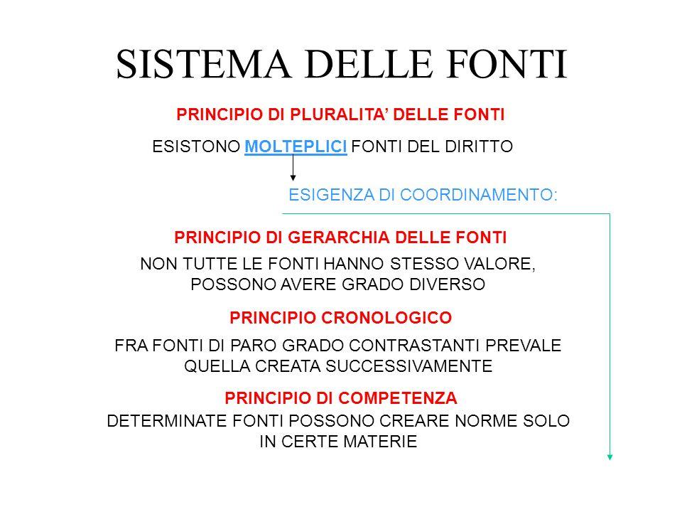 SISTEMA DELLE FONTI PRINCIPIO DI PLURALITA' DELLE FONTI