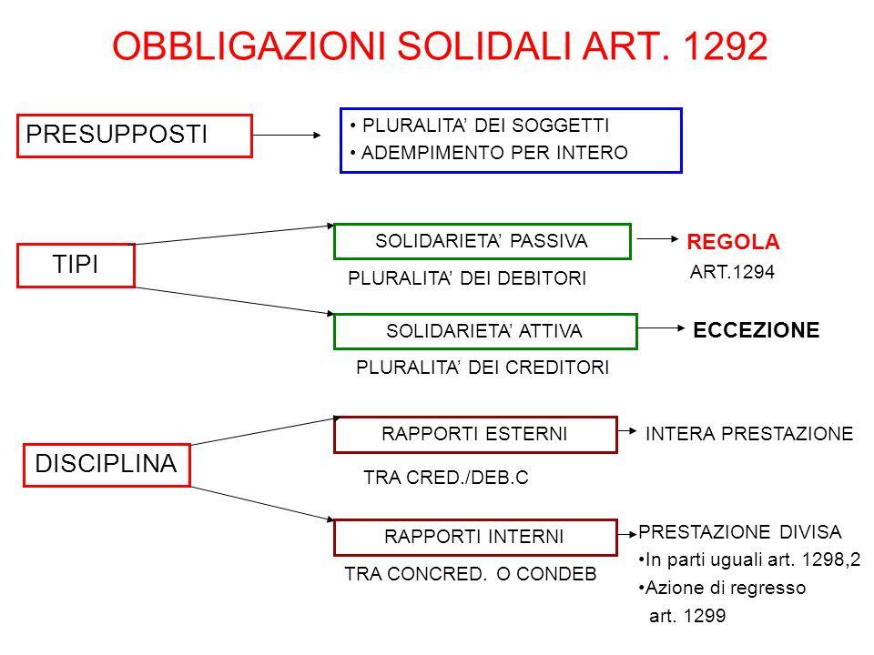 OBBLIGAZIONI SOLIDALI ART. 1292