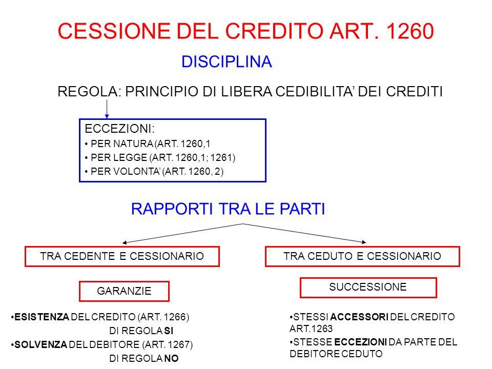 CESSIONE DEL CREDITO ART. 1260