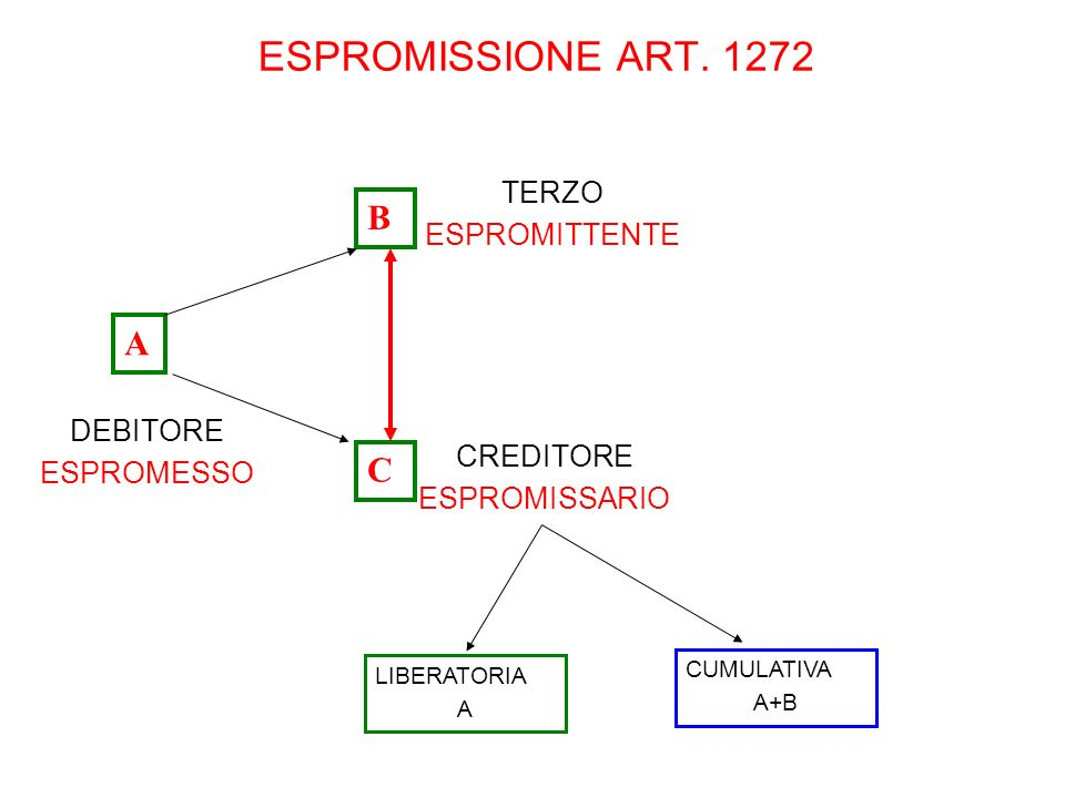 ESPROMISSIONE ART. 1272 B A C TERZO ESPROMITTENTE DEBITORE ESPROMESSO
