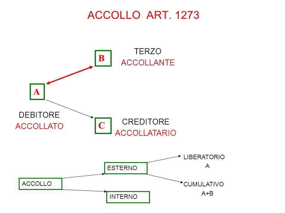ACCOLLO ART. 1273 B A C TERZO ACCOLLANTE DEBITORE ACCOLLATO CREDITORE