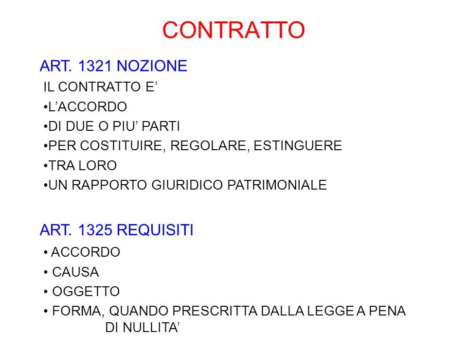 CONTRATTO ART. 1321 NOZIONE ART. 1325 REQUISITI IL CONTRATTO E'