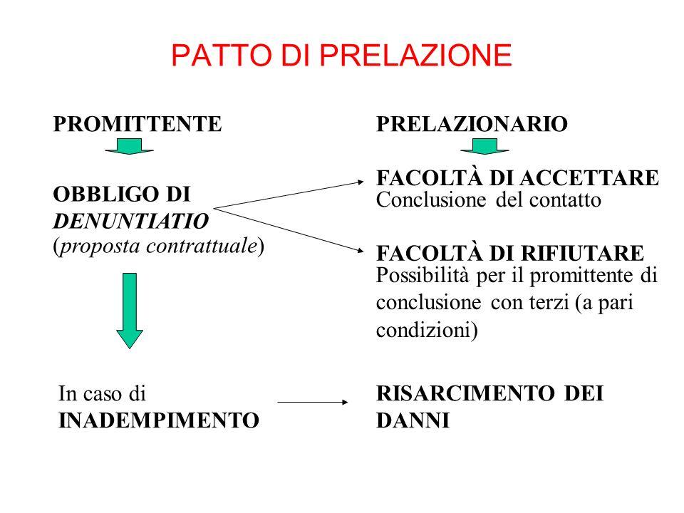 PATTO DI PRELAZIONE PROMITTENTE PRELAZIONARIO FACOLTÀ DI ACCETTARE