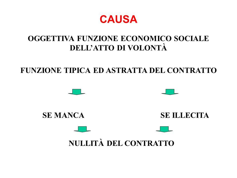 CAUSA OGGETTIVA FUNZIONE ECONOMICO SOCIALE DELL'ATTO DI VOLONTÀ