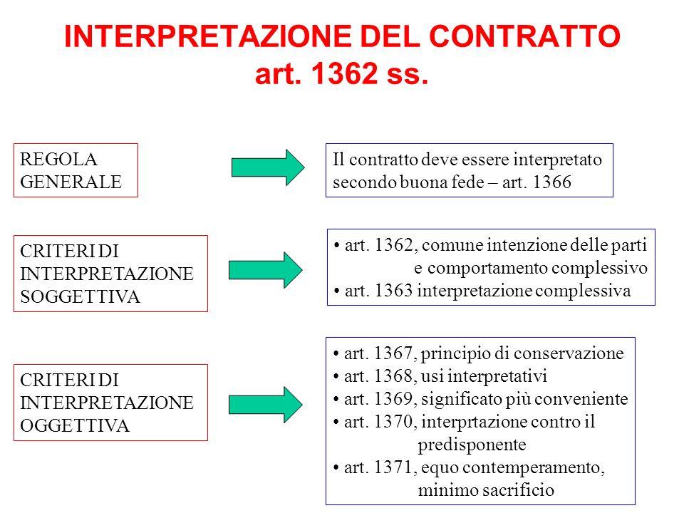 INTERPRETAZIONE DEL CONTRATTO art. 1362 ss.