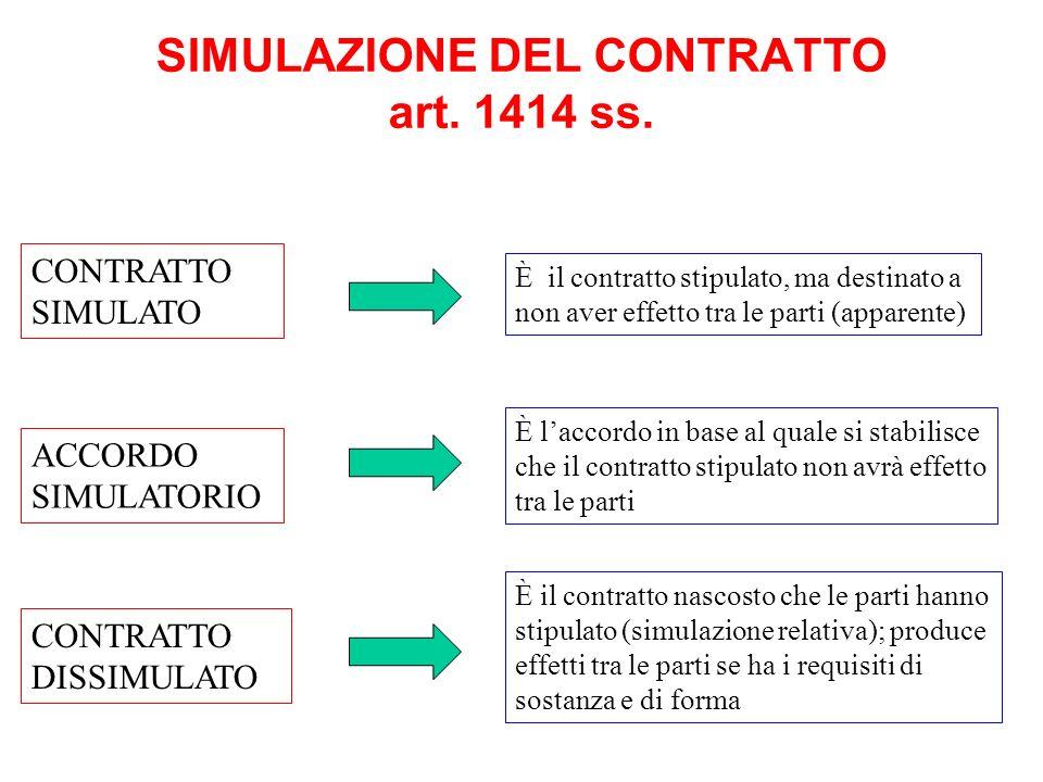 SIMULAZIONE DEL CONTRATTO art. 1414 ss.