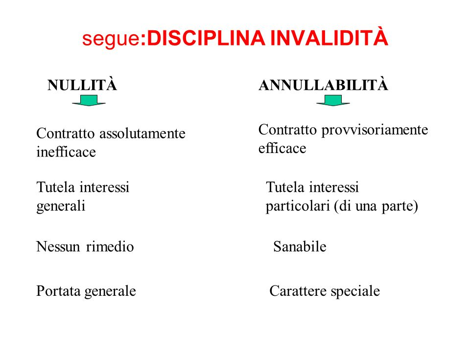 segue:DISCIPLINA INVALIDITÀ