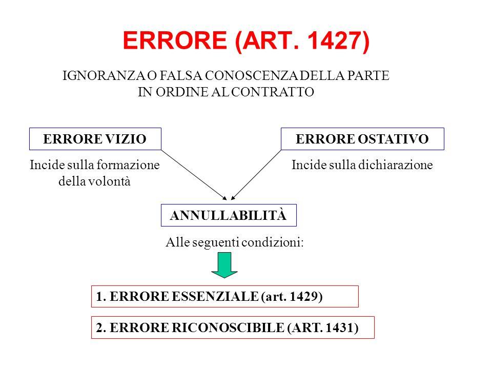 ERRORE (ART. 1427) IGNORANZA O FALSA CONOSCENZA DELLA PARTE