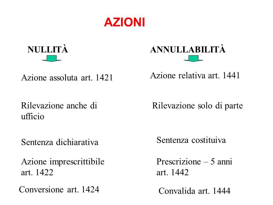 AZIONI NULLITÀ ANNULLABILITÀ Azione relativa art. 1441
