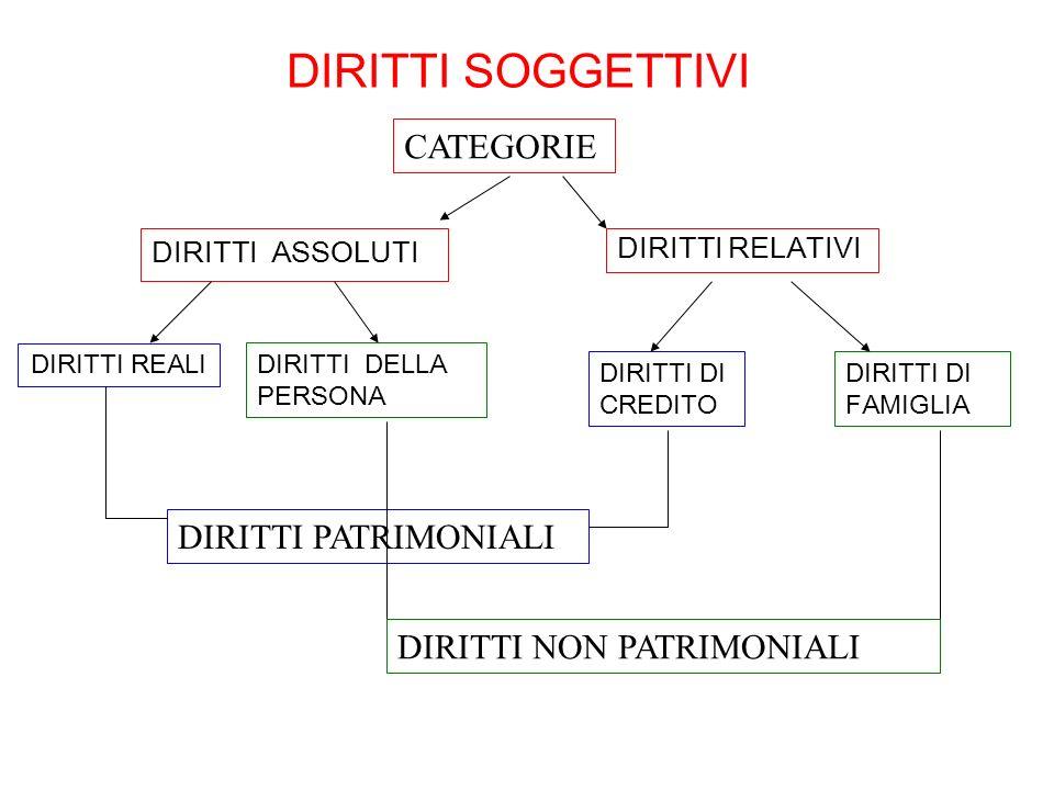 DIRITTI SOGGETTIVI CATEGORIE DIRITTI PATRIMONIALI