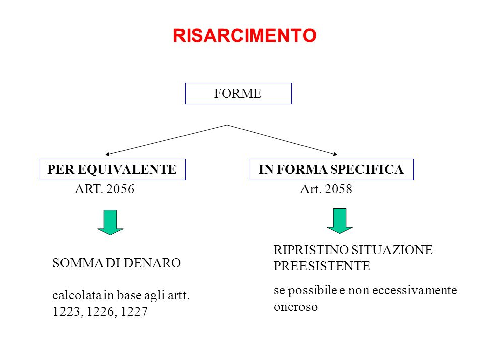 RISARCIMENTO FORME PER EQUIVALENTE IN FORMA SPECIFICA ART. 2056