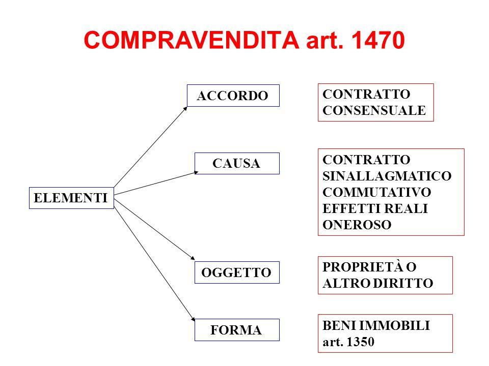 COMPRAVENDITA art. 1470 ACCORDO CONTRATTO CONSENSUALE