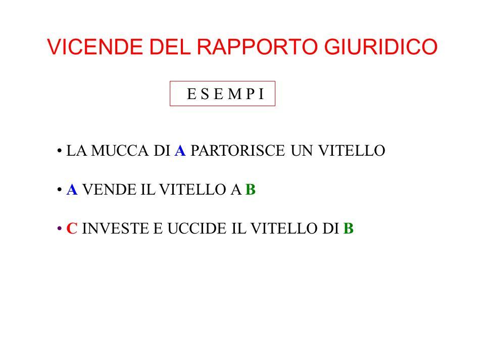 VICENDE DEL RAPPORTO GIURIDICO