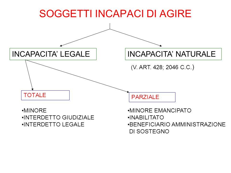 SOGGETTI INCAPACI DI AGIRE